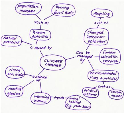 "Hand-drawn concept map with ""Climate Change"" in the bubble, and several ideas radiating from it."