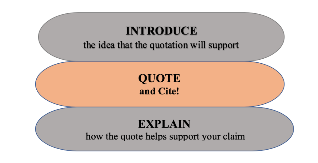 "A sandwich. ""Introduce"" and ""Explain"" are the pieces of bread that contain the quote"