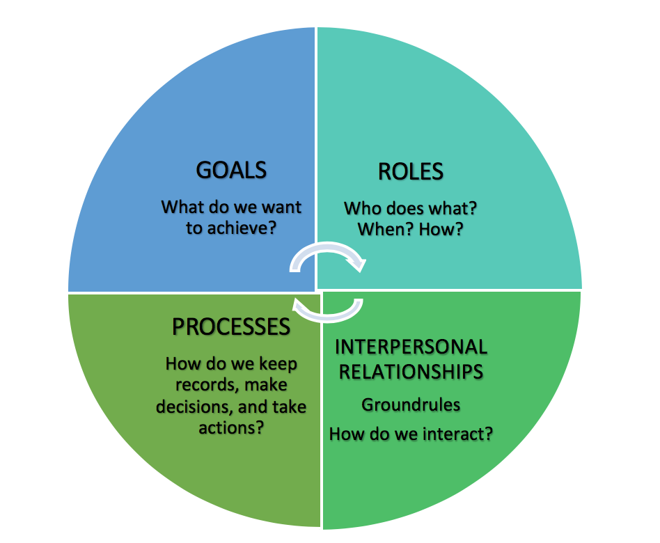 A circle in 4 pieces representing each of the GRIP elements: GOALS, ROLES, INTERPERSONAL RELATIONSHIPS, AND PROCESSES