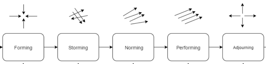 Forming: 4 arrows pointing to the centre. Storming, 4 arrows going in various random directions. Norming: 4 arrows going in almost the same direction. Performing: 4 arrows perfectly aligned. Adjourning: 4 arrows pointing outward from the centre in the 4 cardinal directions.