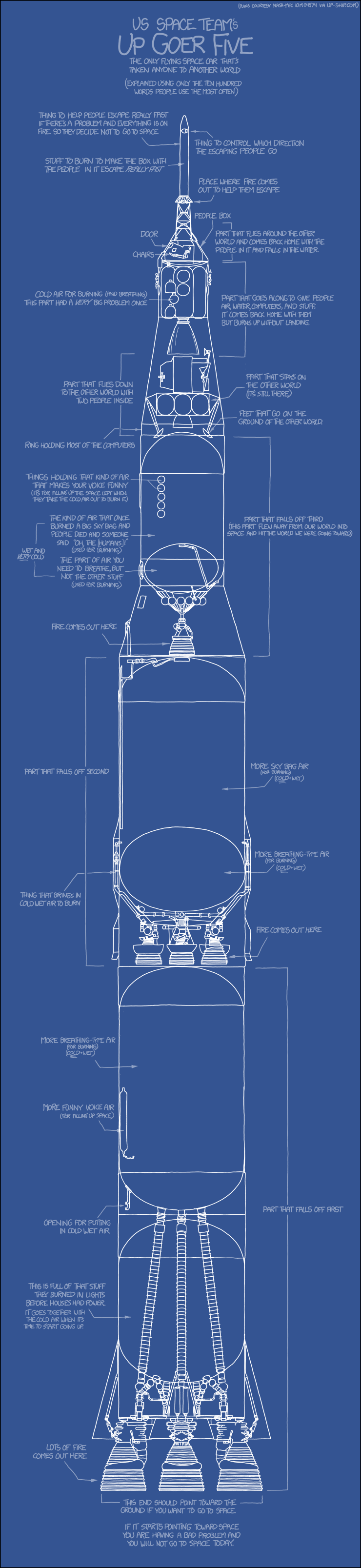 "Blueprint of rocket, labeled using silly-sounding simplistic language such as ""fire comes out here"""