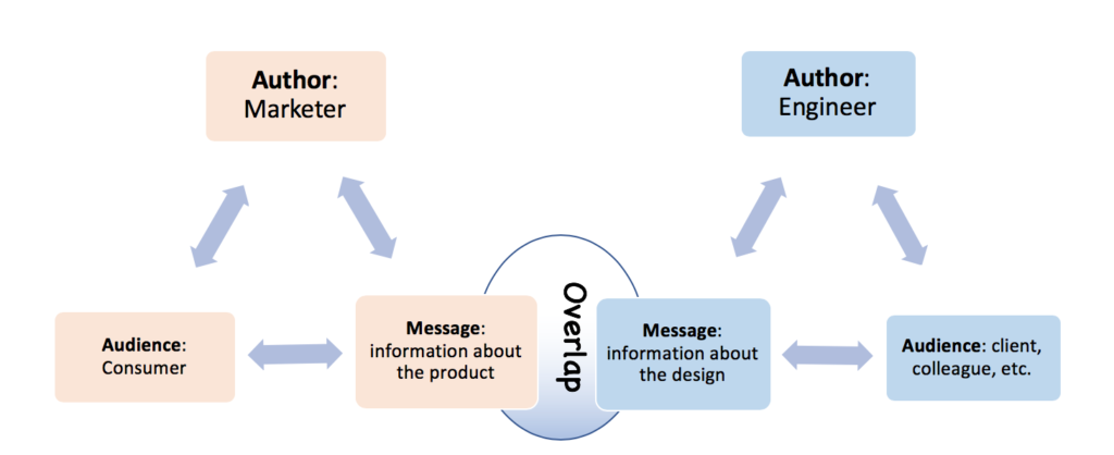 "Two Rhetorical triangles: one with the author as ""Marketer,"" audience as ""Consumer,"" and message as ""Information about the product""; the other with the author as ""Engineer, the audience as ""clients, colleagues, etc),"" and the message as ""information about the design"". There is some overlap between the two messages."