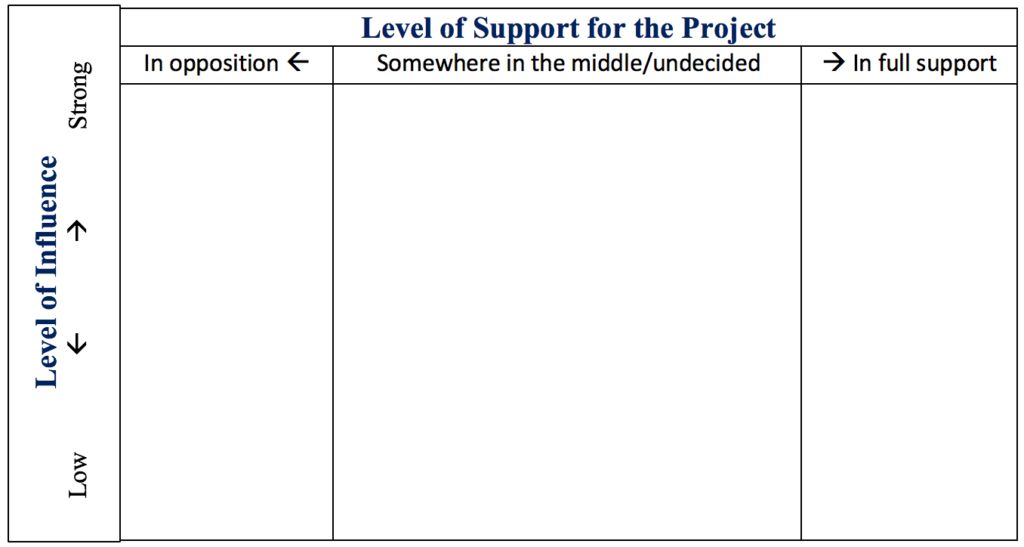 A tool for mapping the level of support different groups have for a project in relation to their level of influence