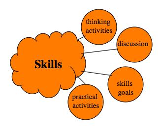 Figure A.5 Skills