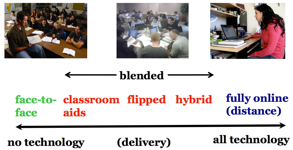 Figure 10.1.2 The continuum of technology-based teaching