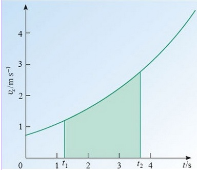 Figure 6.3.2 Graphs can represent, in a different way, the same concepts as written descriptions or formulae. Understanding the same thing in different ways generally leads to deeper understanding. Image: © Open University 2013