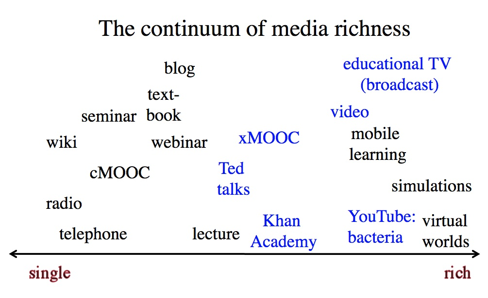 Figure 6.6.2 The continuum of media richness
