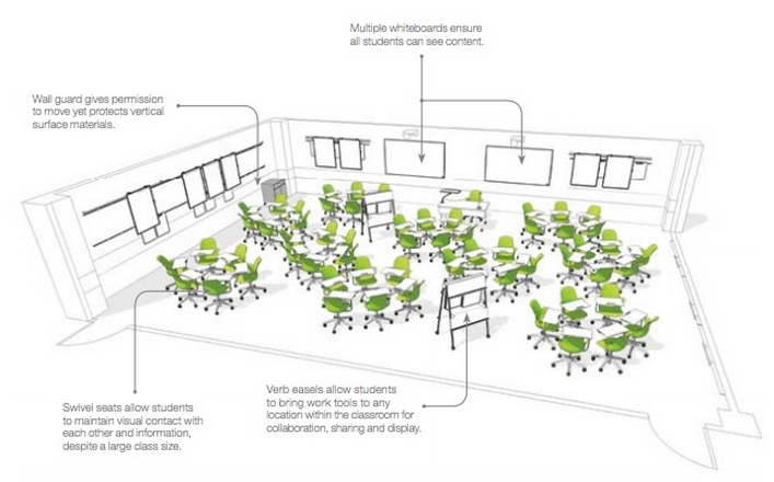 Figure 10.5.2 Design for a classroom from Steelcase