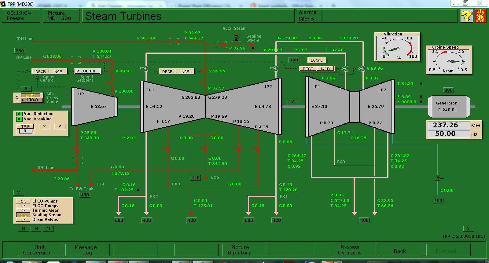 Simulator Laboratory Mollier Diagram Power Plant No Steam Extraction