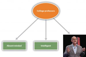 Figure 11.6 Stereotypes. Stereotypes are the beliefs associated with social categories. The figure shows links between the social category of college professors and its stereotypes as a type of neural network or schema. The representation also includes one image (or exemplar) of a particular college professor whom the student knows. Image courtesy of Dan Gilbert.