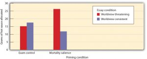 Figure 9.8 Mortality Salience and Aggression