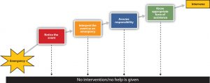 Figure 8.8 Latané and Darley's Stages of Helping
