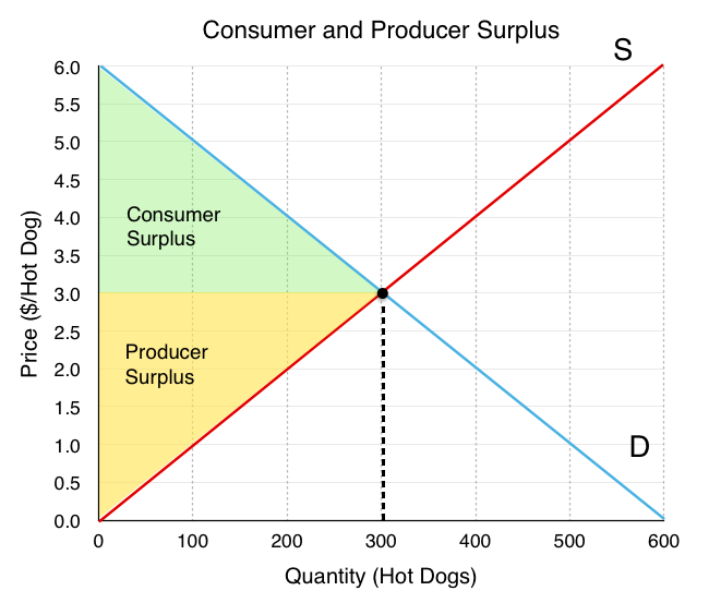 3 6 Equilibrium and Market Surplus – Principles of Microeconomics
