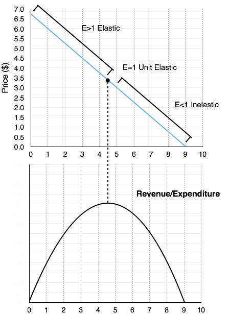 4 2 Elasticity And Revenue Principles Of Microeconomics