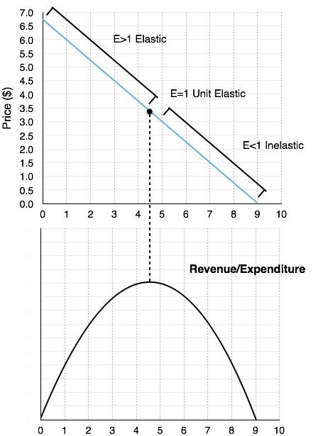 4 2 Elasticity and Revenue – Principles of Microeconomics