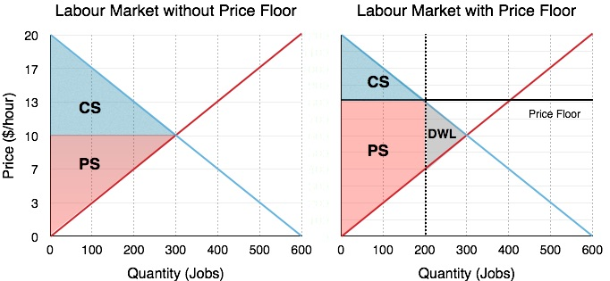 labour-market-price-floor-surplus