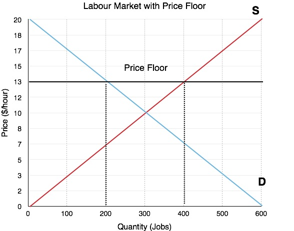 labour-market-w-price-floor