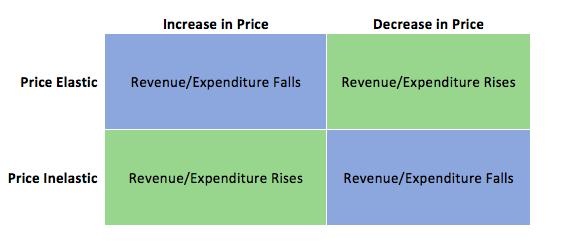 4 2 Elasticity And Revenue Principles Of Microeconomics