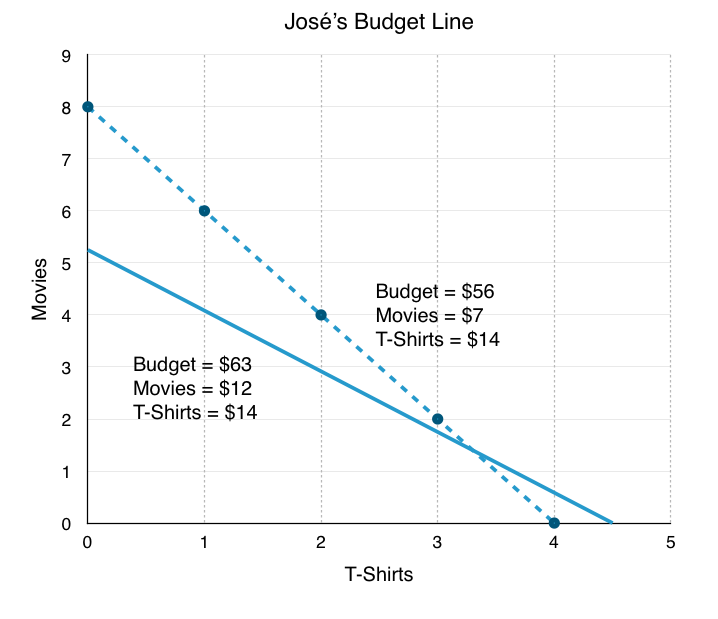 6 1 The Budget Line – Principles of Microeconomics