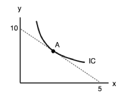 the indifference curve