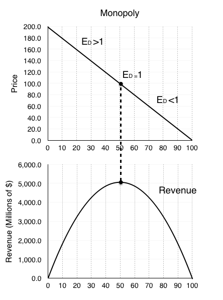 8 1 Monopoly – Principles of Microeconomics