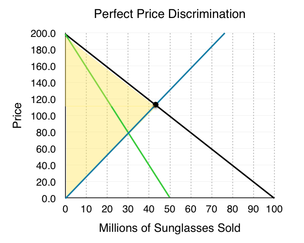 what is price discrimination under monopoly