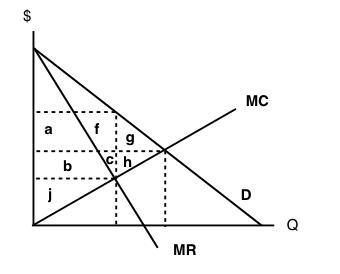 8 2 Fixing Monopoly – Principles of Microeconomics