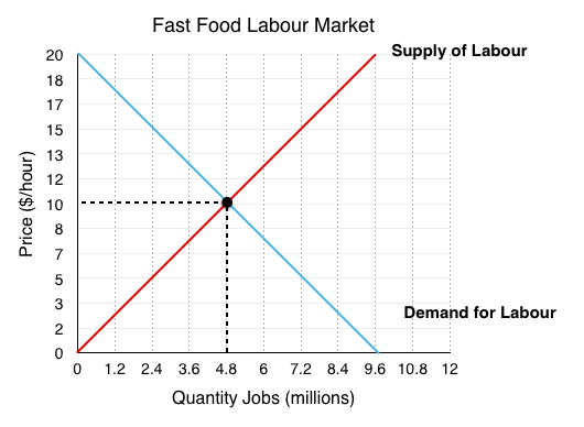 labour industry instance study