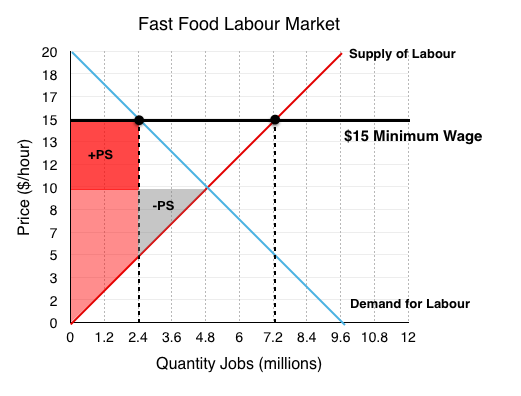 case study of consumer surplus Definition: consumer surplus is defined as the difference between the  consumer surplus is infinite when the demand curve is inelastic and zero in case of a.