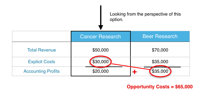 Principles of microeconomics since we are looking at the opportunity costs of cancer research we dont have to worry yet about which option the department will choose fandeluxe Image collections