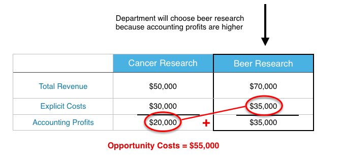 Principles of microeconomics finding opportunity costs is the same process as before except now our explicit costs are the operating costs of the beer lab and our implicit costs are fandeluxe Image collections